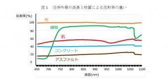図1 近赤外線の波長と物質による反射率の違い