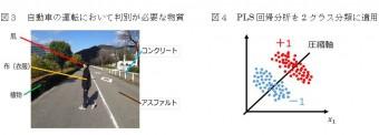 図3 自動車の運転において判別が必要な物質 図4 PLS回帰分析を2クラス分解に適用