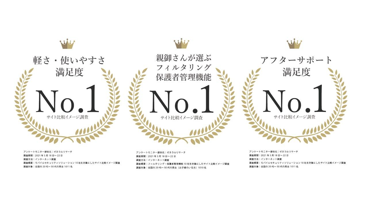 【3冠記念フォロー&リツイートキャンペーン】 「軽さ・使いやすさ満足度」 を含む3部門で No.1 取得記念キャンペーン!